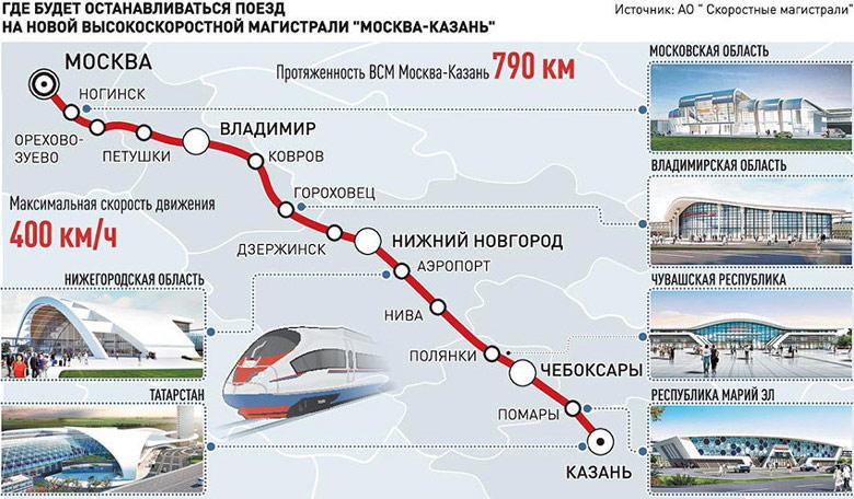 Развитие инфраструктуры вокруг ВСМ Москва-Казань